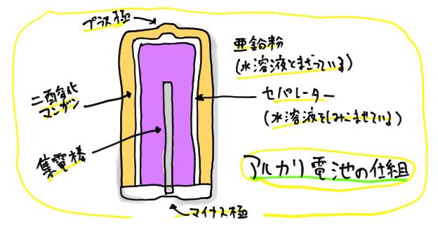アルカリ電池の仕組み