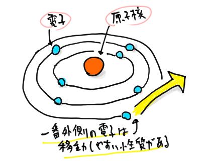 最外殻の電子