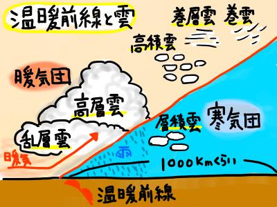 温暖前線と雲