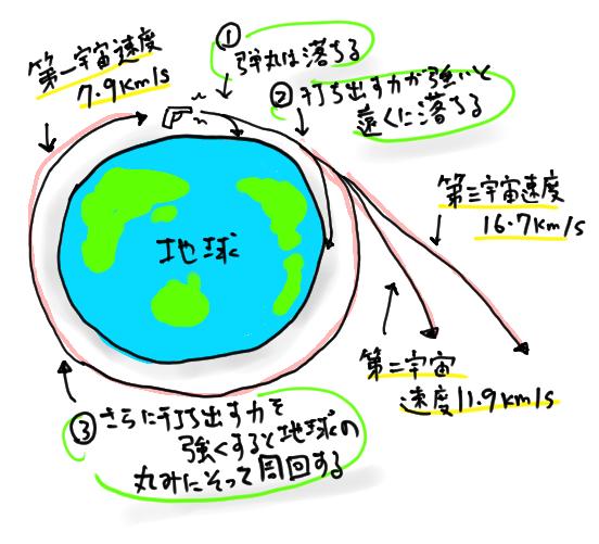 宇宙速度の図解